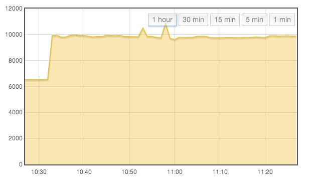 emoncms graph
