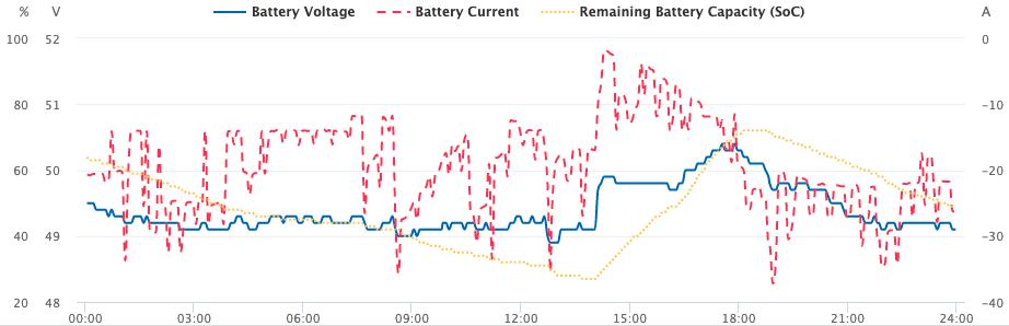 Solarman graph - L3
